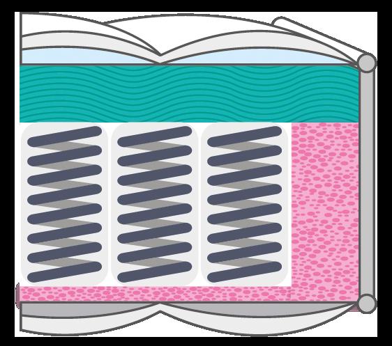 Coupe matelas ressorts ensachés et mousse à mémoire de forme - Sully - Literie Duault